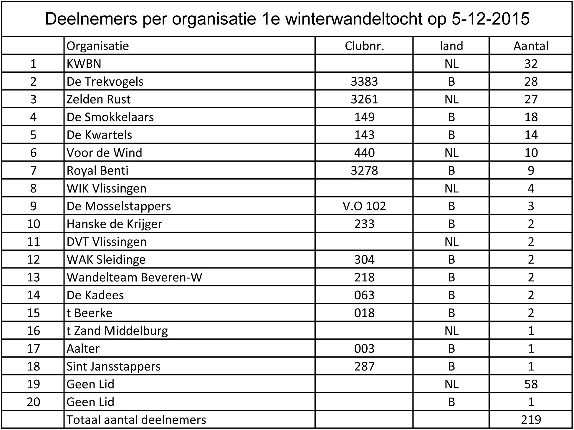 Deelnemers per organisatie 2015-05-12