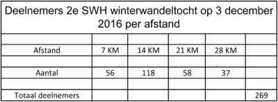 deelnemers-03-12-2016-per-afstand