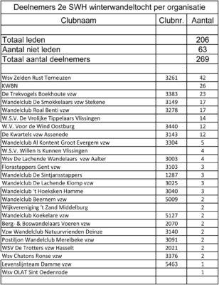 deelnemers-03-12-2016-per-organisatie